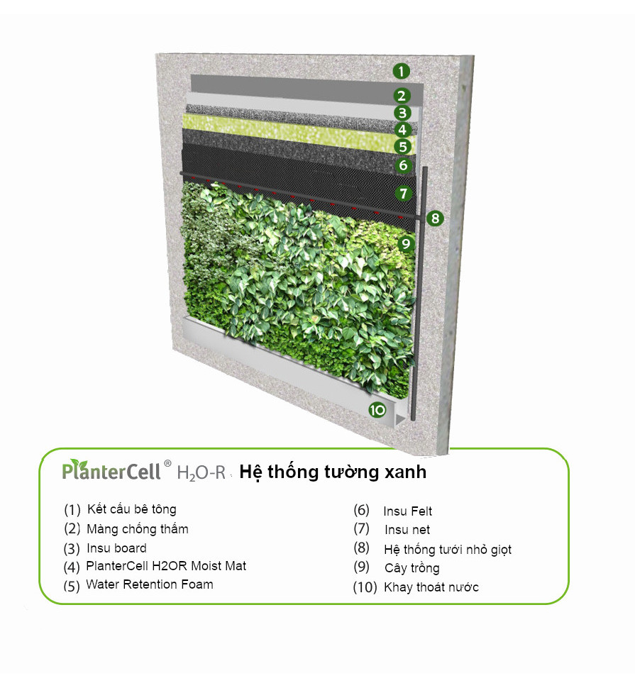 PlanterCell-H2O-R-Panel